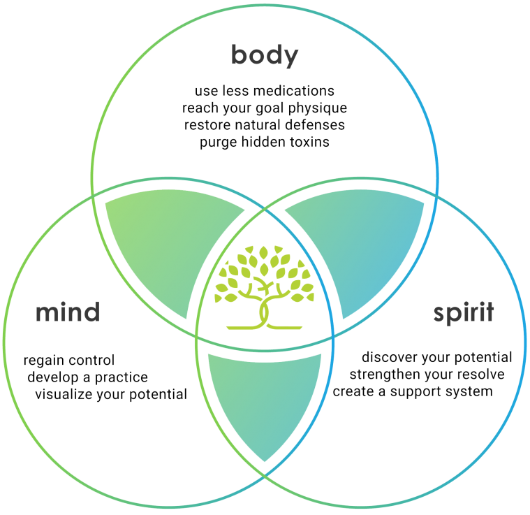 Zoe_Wellness_Center_diagram